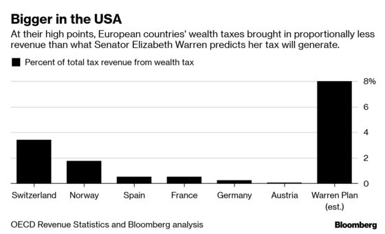Democrats Love a Wealth Tax, But Europeans Are Ditching the Idea