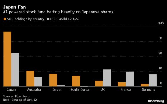 AI-Powered Stock Fund Doubles Down on Japan's Whipsawing Shares