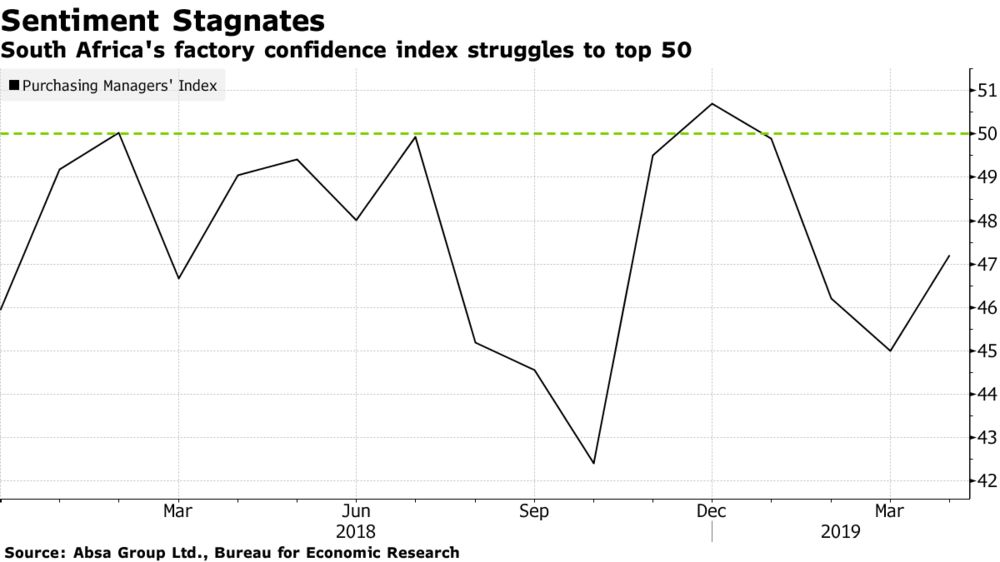South Africa Factory Confidence Has Worst Start to Year Since 2009