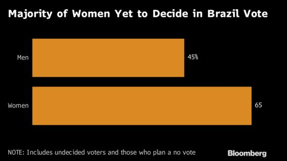 Women Are a Majority in Brazil, and They Don't Have a Presidential Candidate