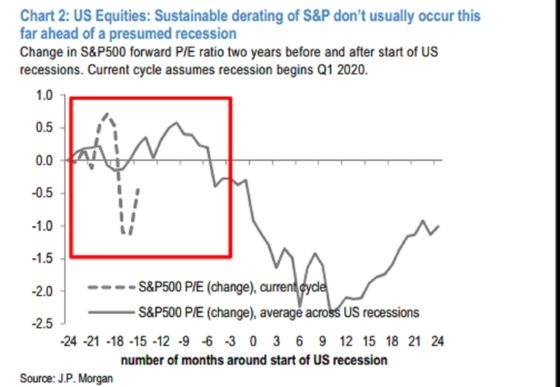 Recession Risk 'Overpriced' With Latest Sell-Off, JPMorgan Says