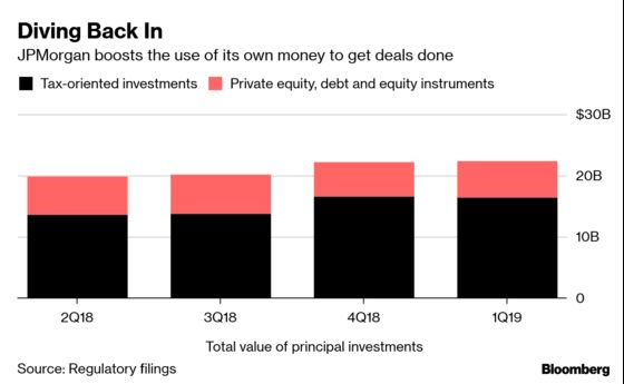 JPMorgan Bets $1 Billion of Its Own Cash for Sinclair Deal