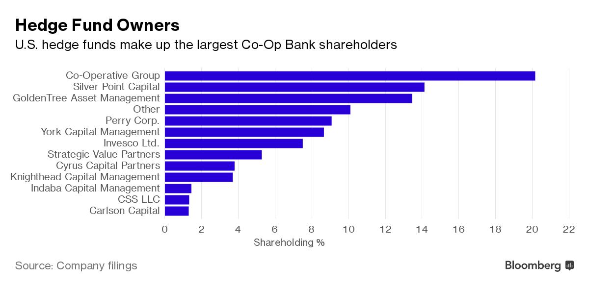 Hedge fund ownership