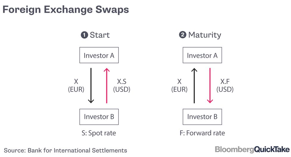 So What Are Foreign Exchange Swaps