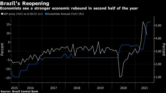 Brazil's Recovery Gained Strength at End of the Second Quarter