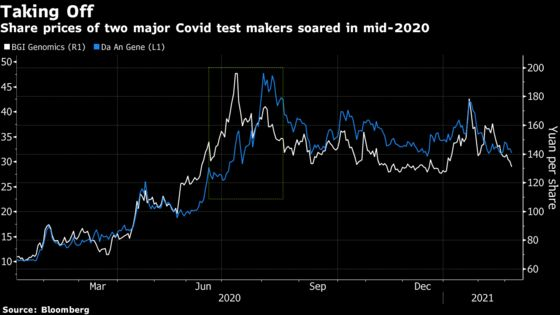 China's Covid Test Makers See 6,500% Profit Gains, But Can It Last?
