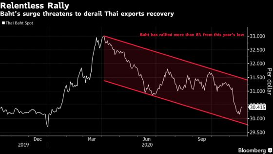 Thai Baht Cools asCentral Bank ConsidersMeasures to Temper Rally