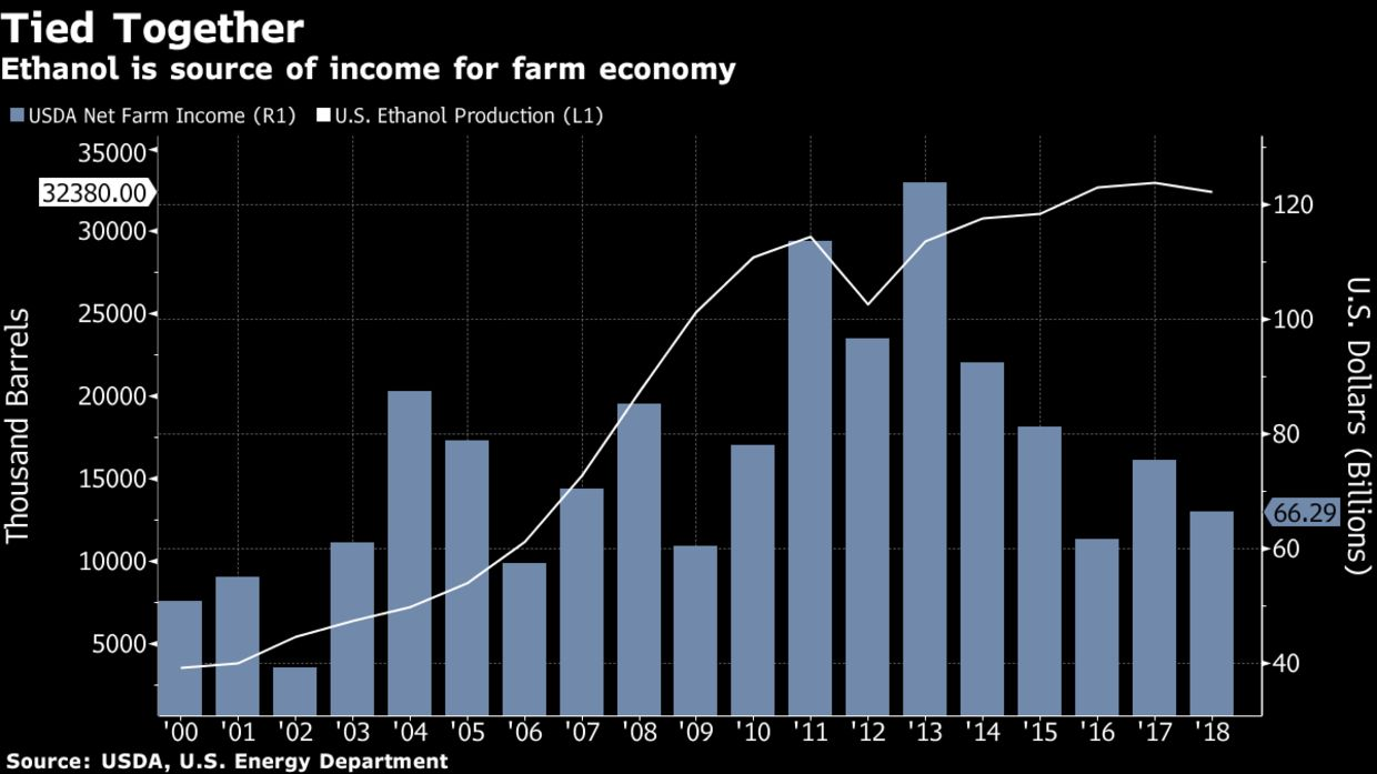Ethanol is source of income for farm economy
