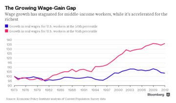 growth in real wages