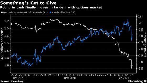 Investors Get Blindsided by Vanishing Odds of Brexit Deal
