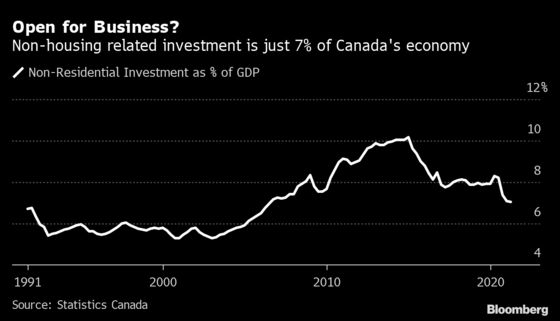 Canada Inc. Braces for Election With Call for Growth Policies