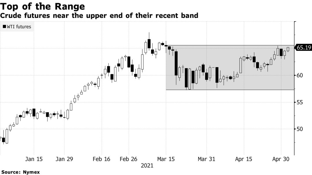 Crude futures near the upper end of their recent band
