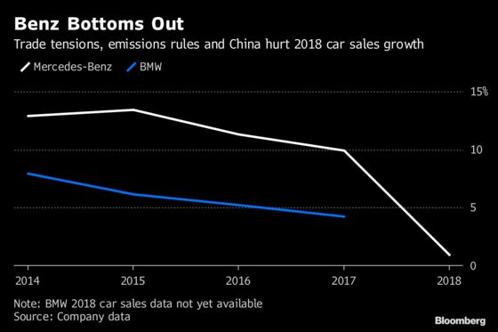 Mercedes 2018 Sales Growth Plummets as Sector Hurdles Mount