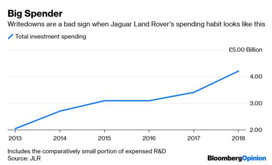 The Wheels Have Come Off at Jaguar Land Rover