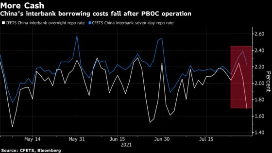 China Injects Short-Term Cash After Crackdowns Spook Markets