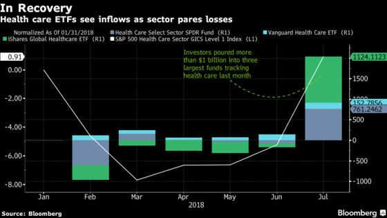 Top 3 Health Care ETFs Took in $1 Billion in July