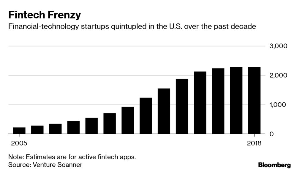 Big Banks' Clampdown on Data Puts Silicon Valley Apps on Alert