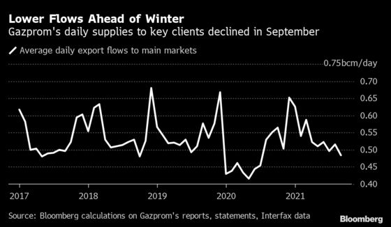 Putin Sees European Gas Crisis as Russia's Golden Chance