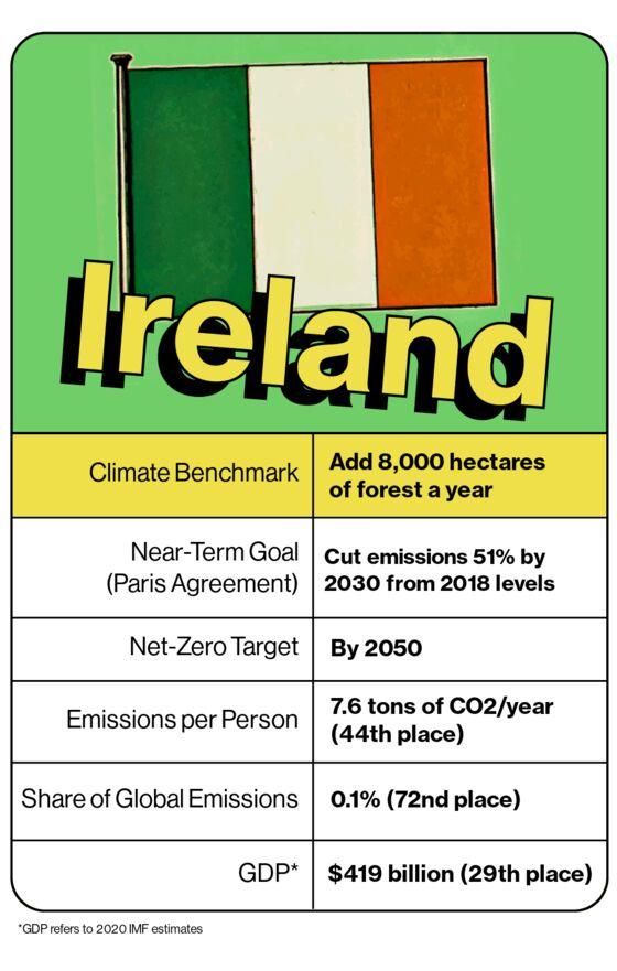 Ireland Takes on Powerful Farm Lobby to Meet Climate Goals