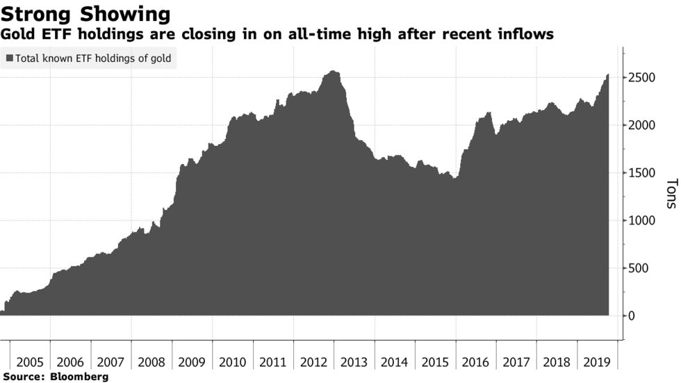 Gold ETF holdings are closing in on all-time high after recent inflows