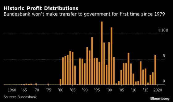 Bundesbank Won't Distribute Profit for First Time Since 1979