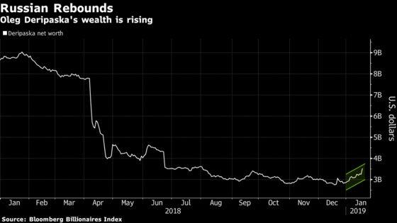 Deripaska's Fortune Swelled$679 Millionin January