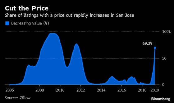 U.S. Homes for Sale Are Remaining on Market Longer