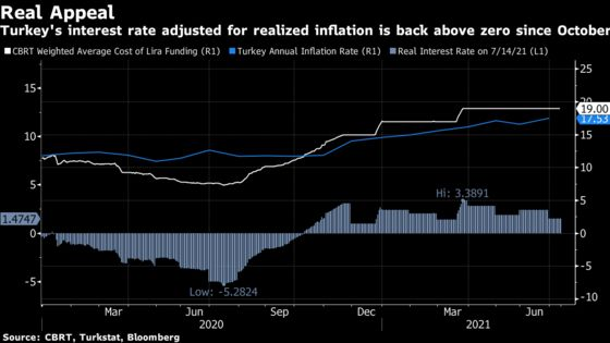 Turkey Holds Rates Again as Inflation Rules Out Summer Cut