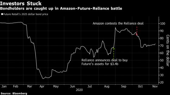 Future Group Creditor Concerns Mount as Amazon Dispute Drags On
