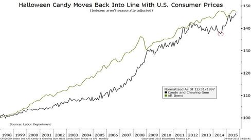 Candy and chewing gum vs. U.S. CPI