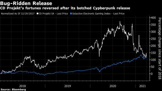 Path to Cyberpunk Profit Unclear in CD Projekt Strategy Update