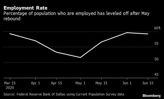 Five Real-Time Charts Show Signs U.S. Economic Recovery Is Faltering