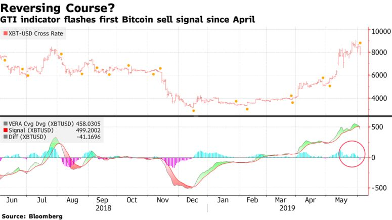 GTI indicator flashes first Bitcoin sell signal since April