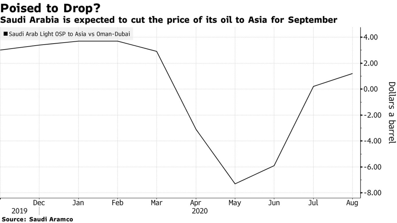 Saudi Arabia is expected to cut the price of its oil to Asia for September