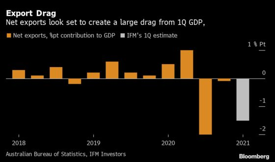 Australia Net Exports to Drag on First Quarter GDP, Capital Says