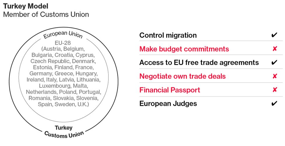 Britains Not So Sweet Options For An Eu Trade Deal Bloomberg