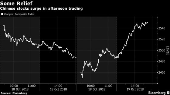 China's Late Stock Rally Has All the Hallmarks of State Buying