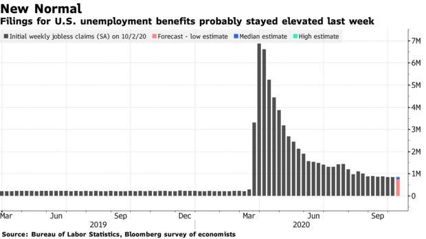 Die Anträge auf Arbeitslosenunterstützung in den USA blieben wahrscheinlich letzte Woche erhöht