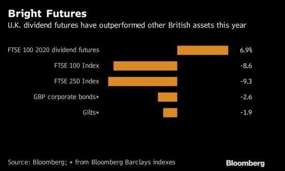 Brexit Angst Hasn't Stopped This U.K. Asset From Outperforming