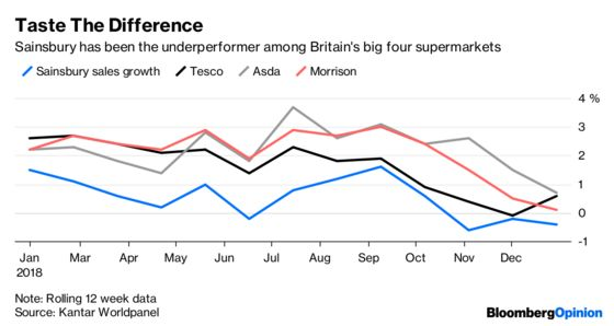 Sainsbury's Is Becoming the Sick Grocer of Britain