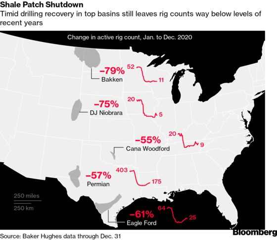 Oil Drilling in U.S. Ends Fraught 2020 at Pre-Shale Levels