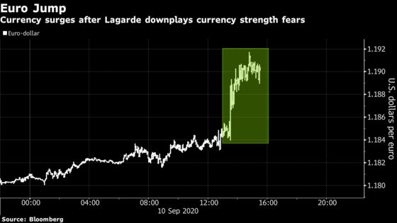 ECB Gives Euro Traders License to Resume Rally Against Dollar