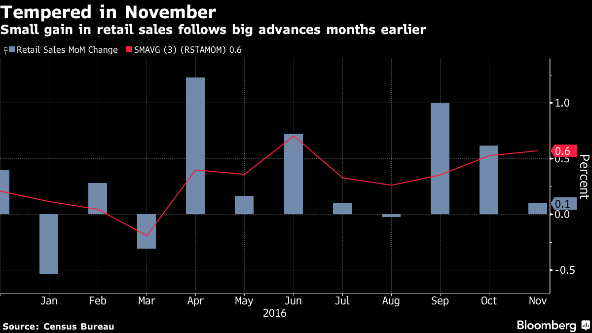 Retail Sales in U.S. Increased Less Than Forecast in November - Bloomberg