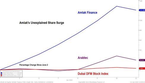 Amlak Share Surge
