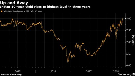 India 10-Year Yield Climbs Past 8% for First Time Since May 2015