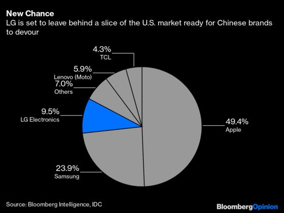 China'sSmartphones Get a New Opportunity for U.S. Growth