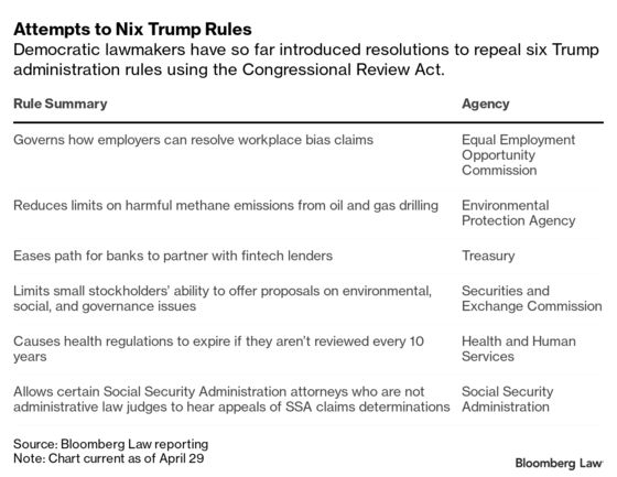 Congress Must Move Fast If It Wants to Undo Trump's Regulations