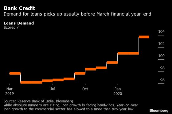 Virus Lockdown Subdues India's 'Animal Spirits' in March