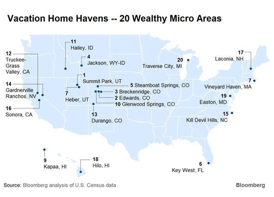 These Are the Best Places to Own a Vacation Home in the U.S.