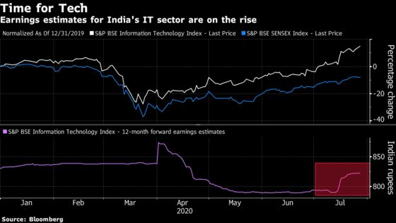 Blowout Earnings Spur Biggest Upgrades for India Tech Since 2013